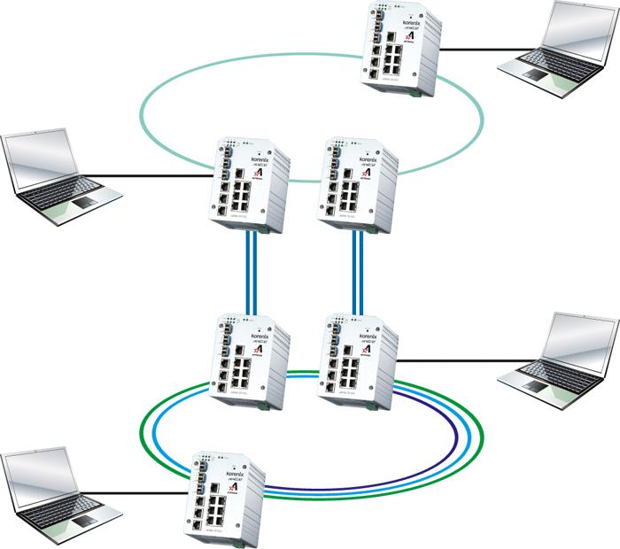 Topologia pierścienia zbudowana w oparciu o switche Astraada Net