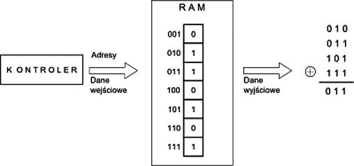 Rys. 1. Charakterystyka adresowa SR bitowej pamięci RAM