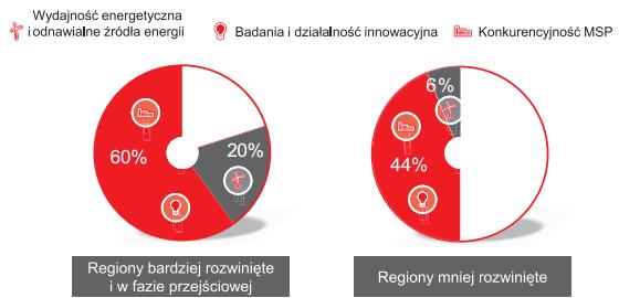 Rys 1. Planowany podział Funduszy Spójności dla regionów bardziej rozwiniętych i w fazie przejściowej oraz regionów mniej rozwiniętych 15.