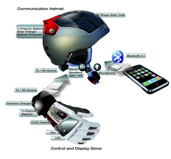 Schemat działania i komunikacji kasku z urządzeniami peryferyjnymi