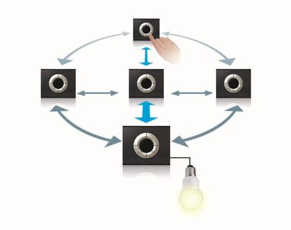 Sieciowa struktura pracy urządzeń MyHome w technologii ZigBee®: