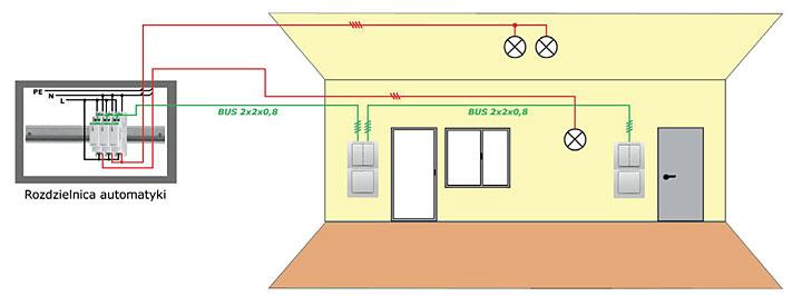 Rys. 6. Okablowanie zalecane dla KNX, wykorzystane do sterowania przekaźników bistabilnych