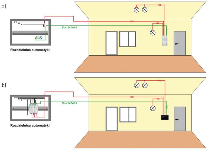 a) okablowanie hybrydowe - wykorzystanie tradycyjnych łączników. b. okablowanie hybrydowe - wykorzystanie przekaźników bistabilnych oraz łączników z wyjściami przekaźnikowymi (sterowanych dotykiem).