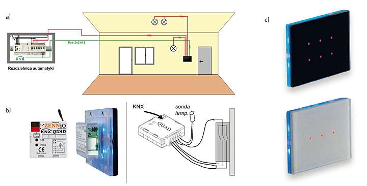 a. okablowanie hybrydowe - wykorzystanie urządzeń automatyki KNX oraz łączników z wyjściami przekaźnikowymi (sterowanych dotykiem). b. przykładowy schemat podłączenia urządzeń automatyki KNX oraz łącznika z wyjściami przekaźnikowymi (sterowanego dotykiem). c. przykładowy widok panelu łącznika 6-wyjściowego czarnego i 3-wyjściowego białego, sterowanego dotykiem.