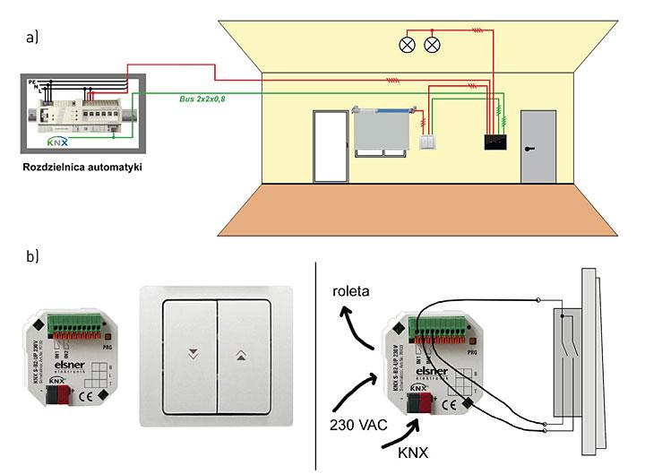 a. okablowanie hybrydowe - wykorzystanie lokalnych aktorów/sensorów KNX do pełnego sterowania funkcjami pomieszczenia oraz uruchamiania żaluzji w okolicach okna, b. schemat podłączenia lokalnego aktora/sensora KNX do żaluzji oraz łącznika przy oknie.