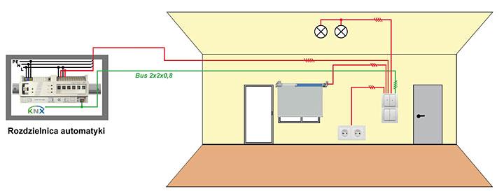 Okablowanie hybrydowe - wykorzystanie okablowania OHID do zasilania gniazd w pomieszczeniu.
