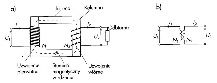 Budowa (a) i schemat (b) transformatora jednofazowego