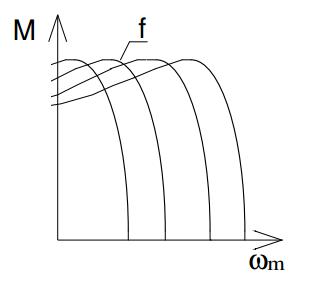 Charakterystyka mechaniczna dla różnych częstotliwości zasilania silnika