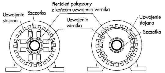 Maszyna synchroniczna z biegunami a) jawnymi, b) utajonymi