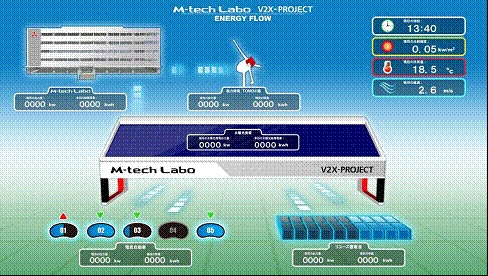 Struktura M-tech Labo