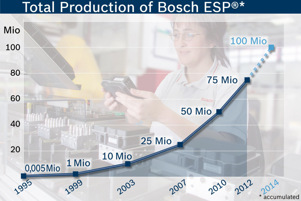 Dwucyfrowy wzrost wyników sprzedaży Grupy Bosch w Polsce w 2011 roku