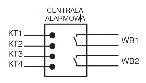 Rys. 5. Wykorzystanie wejść binarnych do pobierania sygnałów z centrali alarmowej: KT1 – KT4 – kontaktrony, WB1, WB2 – wejścia binarne