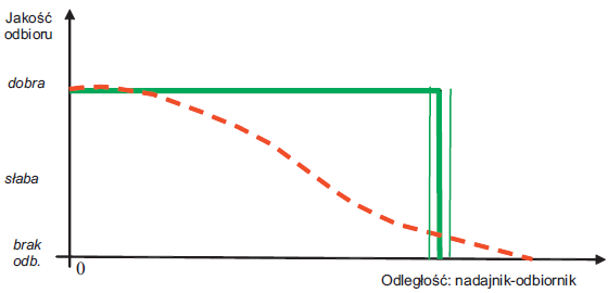 Rys. 3. Charakterystyka jakości odbioru obrazu telewizyjnego dla transmisji: a) analogowej (linia przerywana); b) cyfrowej (linia ciągła)