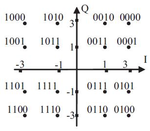 Rys. 4. Konstelacja sygnału 16-QAM i rozłożenie bitów
