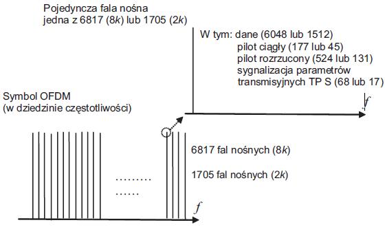 Rys. 6. Struktura ramki DVB-T.