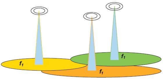 Rys. 7. Sieć nadajników jednoczęstotliwościowych DVB-T SFN. Ozn.: f1 – częstoliwość nadajników pracujących np. w kanale 48.