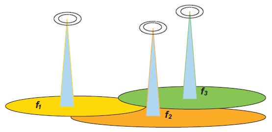 Rys. 8. Sieć nadajników wieloczęstotliwościowych DVB-T MFN. Ozn.: f1, f2, f3 – odpowiednie częstotliwości nadajników, np. kanałów 48, 55 i 58