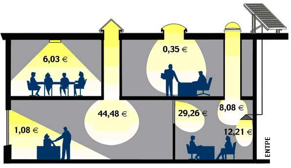 Koszty oświetlenia budynku