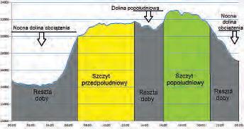 Dobowy pobór mocy [MW] w KSE dla 17 stycznia 2011r.z zaznaczonymi trzema strefami czasowymi
