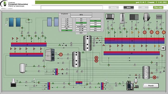 Panel operatorski sterowania rozdzielnicą.