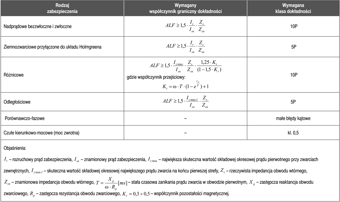 Wymagane współczynniki graniczne oraz klasy dokładności dla zabezpieczeń