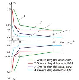 Znormalizowane granice błędów prądowych Δi przekładników prądowych
