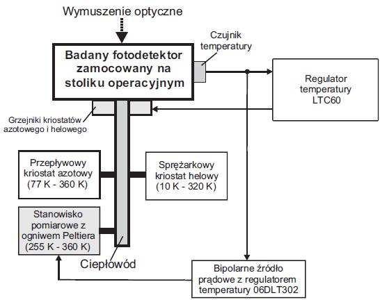 Schemat funkcjonalny systemu do pomiarów charakterystyk widmowych detektorów UV w funkcji kriogenicznych zmian temperatury