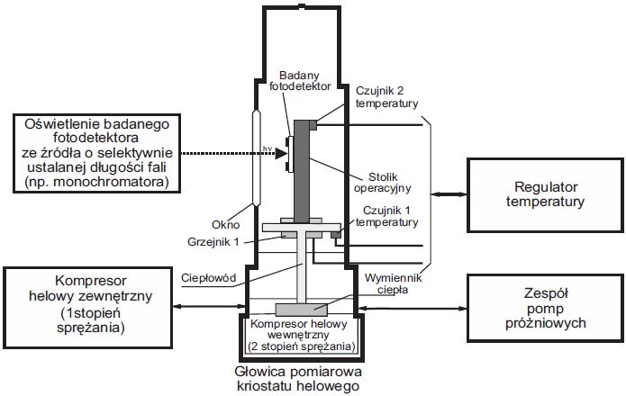 Schemat funkcjonalny sprężarkowego kriostatu helowego typ RDK 10-320 firmy Leybold