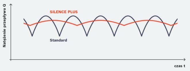 Zredukowana o 75% pulsacja natężenia przepływu zmniejsza wibracje, a niższa o 35% częstotliwość sprawia, że dźwięk staje się przyjemniejszy.