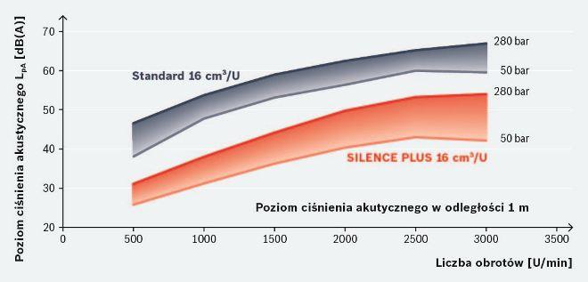widoczny sukces konstruktorski: poziom hałasu Silence Plus w porównaniu do konwencjonalnej pompy zębatej o zazębieniu zewnętrznym