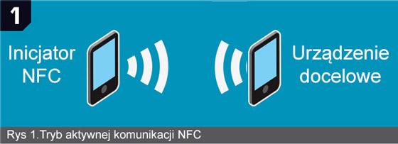 Urządzenia NFC w trybie aktywnym