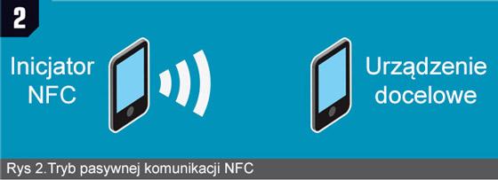 Urządzenia NFC w trybie pasywnym