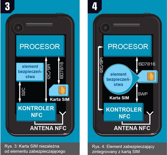 Element zabezpieczający może występować niezależnie lub być zintegrowany w karcie SIM
