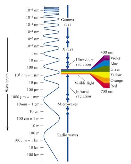 Obraz długości fali