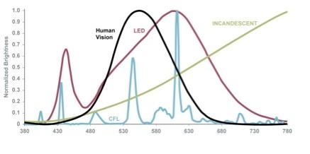 Spektrum światła widzialnego a spektrum najpopularniejszych źródeł światła