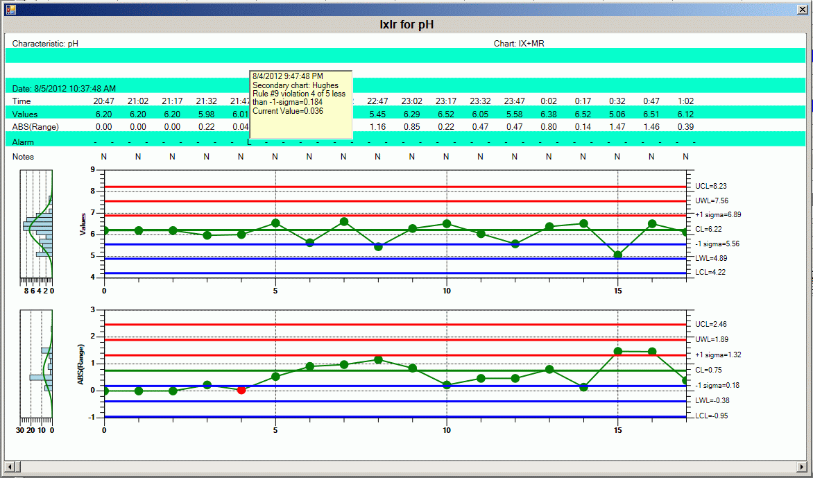 Wonderware MES Quality - wykres SPC