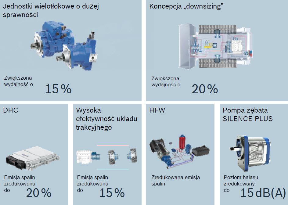Wzrost efektywności energetycznej układów hydraulicznych w maszynach i pojazdach roboczych