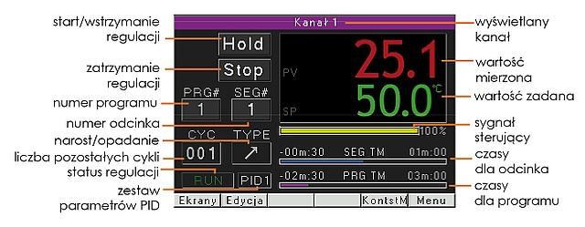 Nowy dwukanałowy regulator temperatury do zastosowań przemysłowych RE92