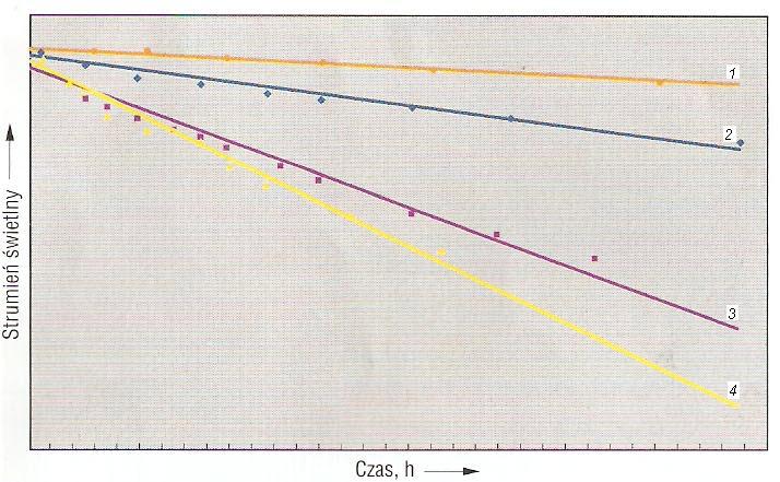 Zmiany strumienia świetlnego diod w czasie dla czterech różnych prądów sterujących: 1) pomarańczowy – 20 mA, 2) granatowy – 50 mA, 3) fioletowy – 80 mA, 4) żółty – 100mA [10]