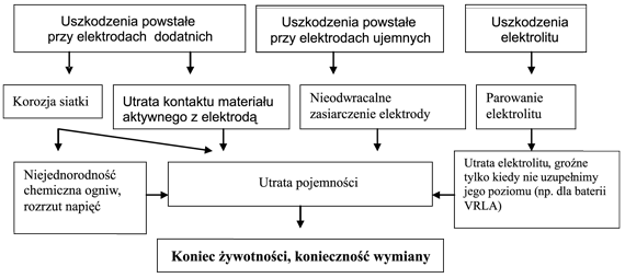 Rodzaje uszkodzeń w akumulatorach kwasowo-ołowiowych, ze względu na miejsce wystąpienia