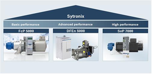 SYNTRONIX – efektywny system napędów pomp hydraulicznych