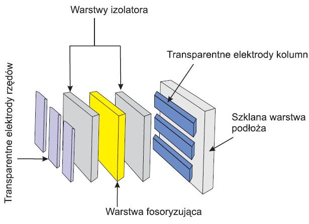 Rys. 1. Schemat typowej struktury wyświetlacza elektroluminescencyjnego [8]
