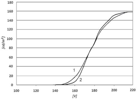 Zależność jasności świecenia od wartości skutecznej napięcia zmiennego zasilającego typowy wyświetlacz EL [9] 1 – krzywa dotyczy wyświetlacza zaraz po wytworzeniu, 2 – krzywa dotyczy wyświetlacza poddanego procesowi starzenia