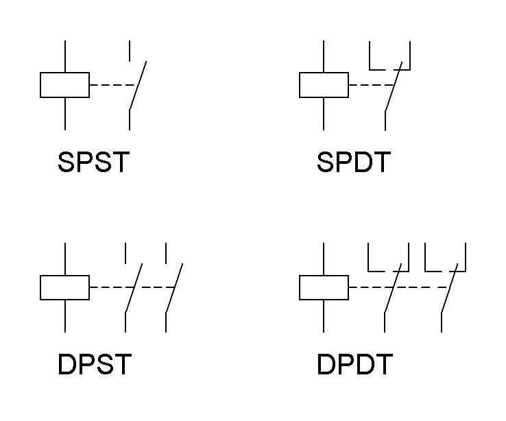 Oznaczenia dotyczące konfiguracji styków wg normy amerykańskiej