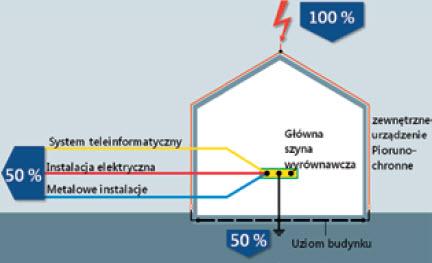 Podział rozpływu prądu piorunowego po uderzeniu w budynek