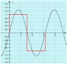 Sygnał prostokątny otrzymany przez  superpozycję dużej liczby sygnałów sinusoidalnych