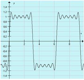 Suma sześciu sygnałów sinusoidalnych, zbliżona do przebiegu prostokątnego