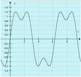Suma dwóch sygnałów sinusoidalnych