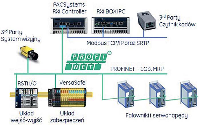 Architektura systemu sterowania zbudowanego w oparciu o produkty rodziny RXi