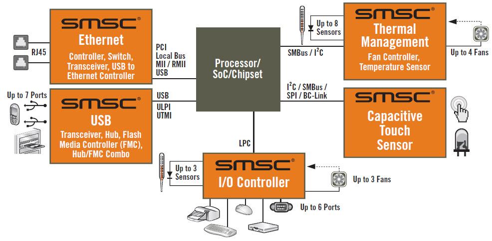 Interfejsowe układy SMSC